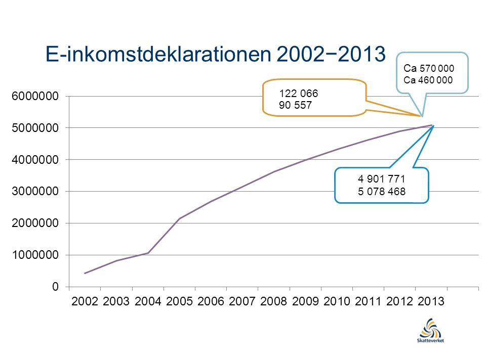 E-inkomstdeklarationen 2002−2013