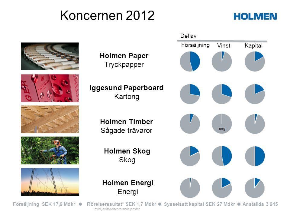 Koncernen 2012 Holmen Paper Tryckpapper Iggesund Paperboard Kartong