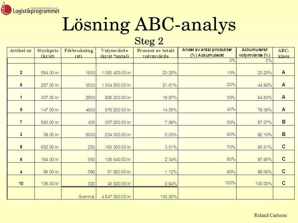 Lösning ABC-analys Steg 2