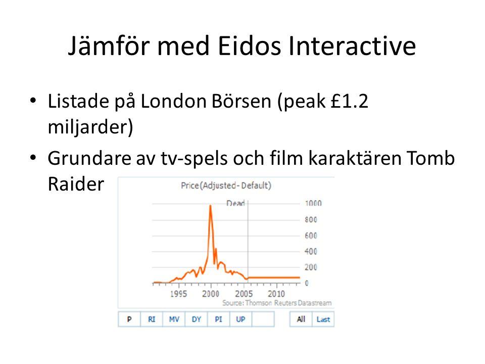 Jämför med Eidos Interactive