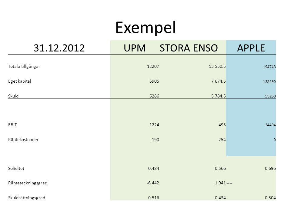 Exempel 31.12.2012 UPM STORA ENSO APPLE Totala tillgångar 12207
