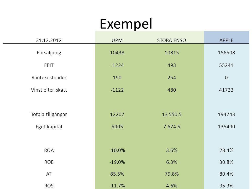 Exempel 31.12.2012 UPM STORA ENSO APPLE Försäljning 10438 10815 156508