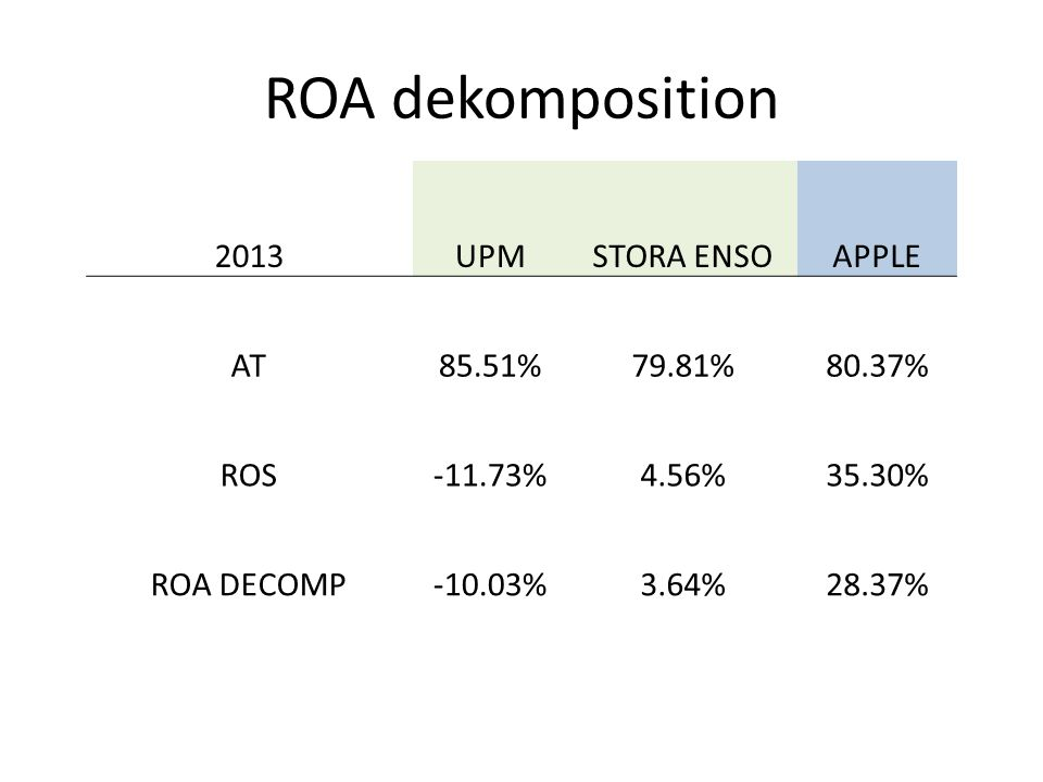 ROA dekomposition 2013 UPM STORA ENSO APPLE AT 85.51% 79.81% 80.37%