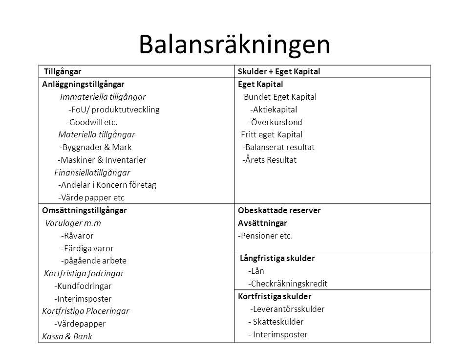 Balansräkningen Tillgångar Skulder + Eget Kapital