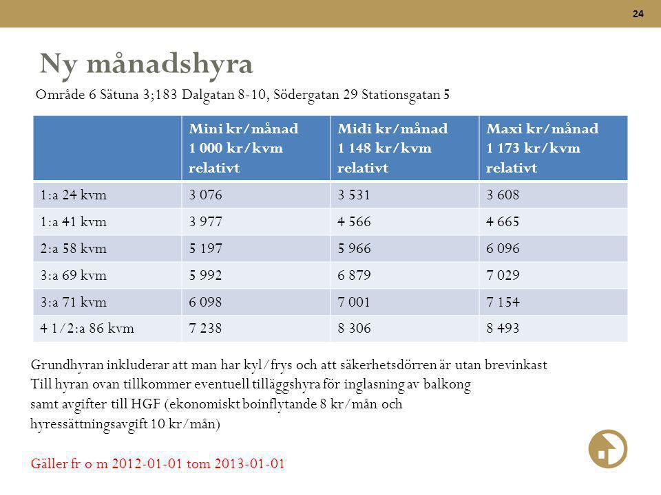 Ny månadshyra Område 6 Sätuna 3;183 Dalgatan 8-10, Södergatan 29 Stationsgatan 5. Mini kr/månad. 1 000 kr/kvm relativt.