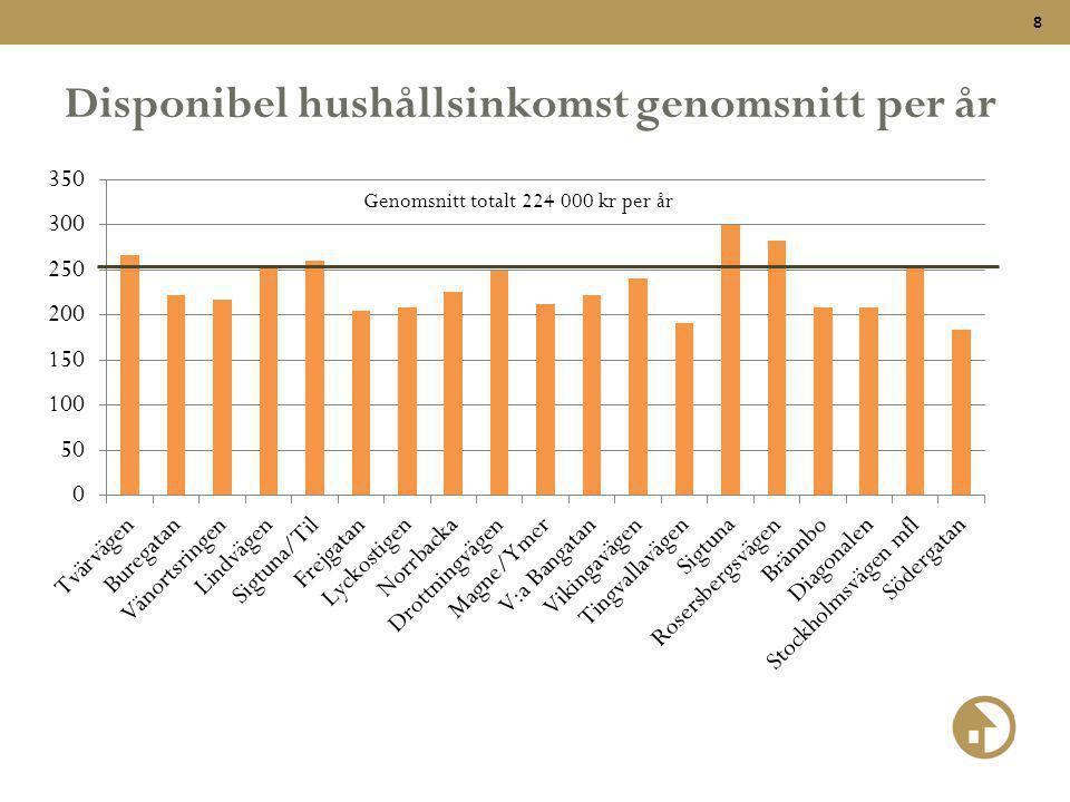 Disponibel hushållsinkomst genomsnitt per år