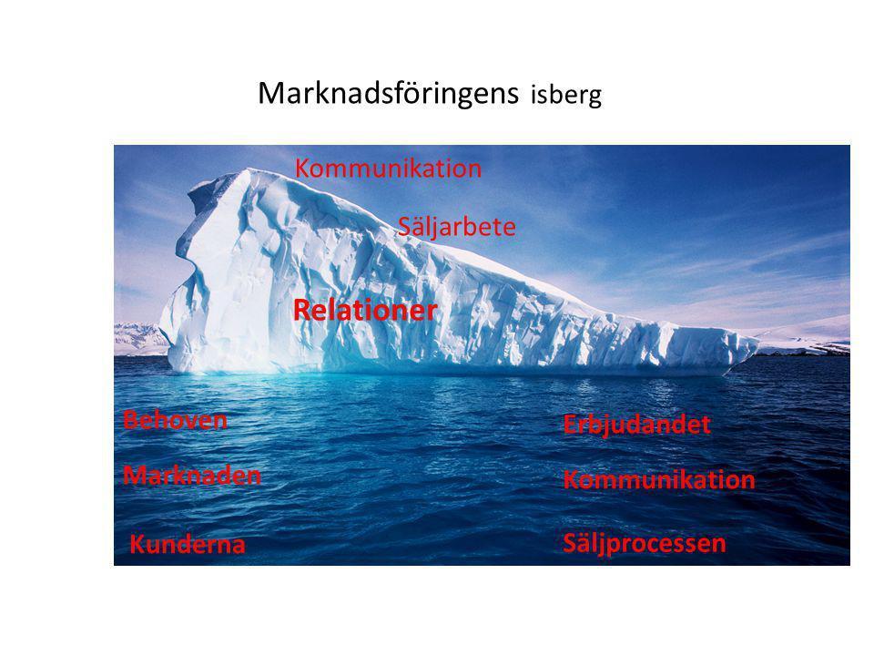 Marknadsföringens isberg