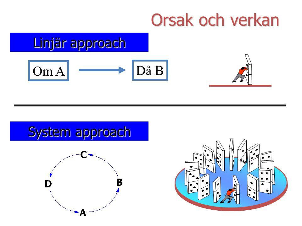 Orsak och verkan Linjär approach Om A Då B System approach