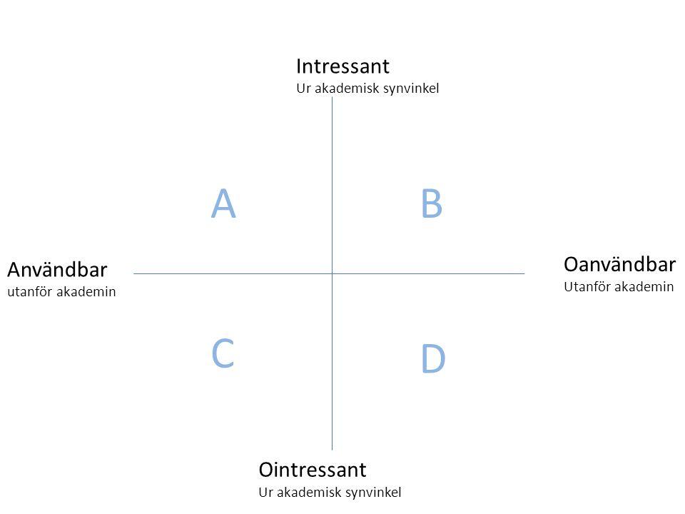 A B C D Intressant Oanvändbar Användbar Ointressant