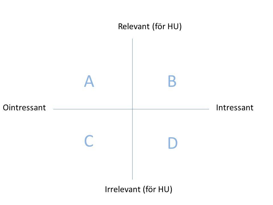 Relevant (för HU) A B Ointressant Intressant C D Irrelevant (för HU)