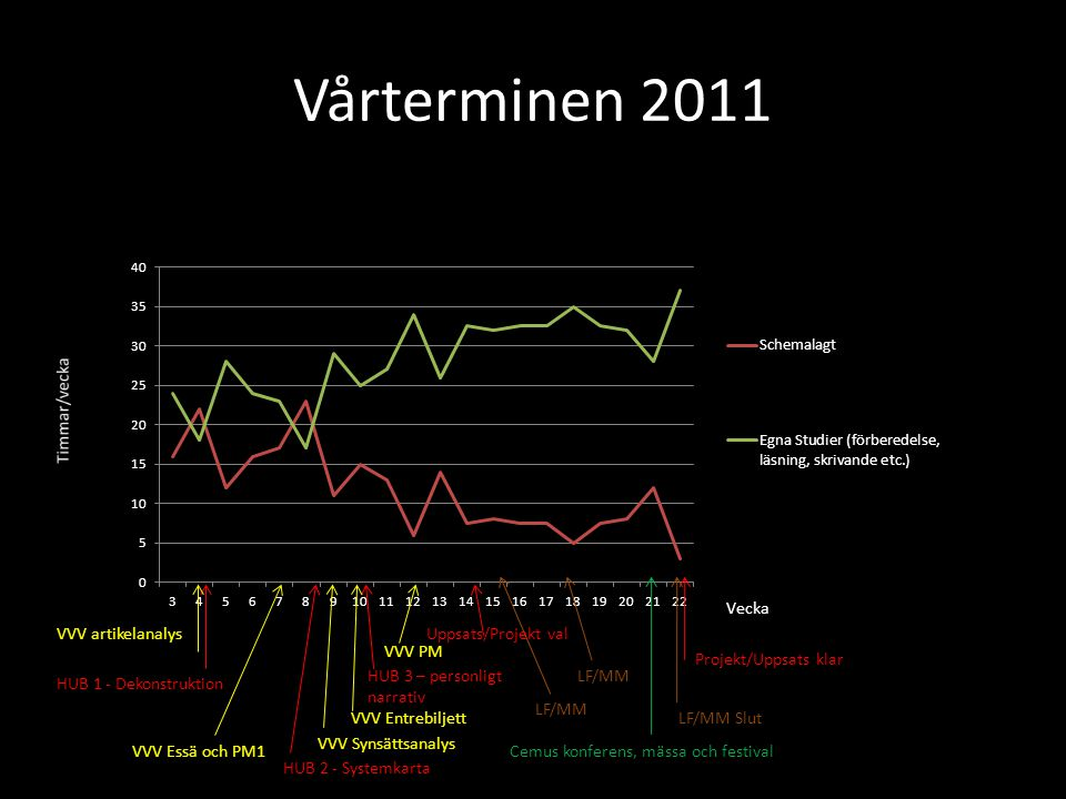 Vårterminen 2011 VVV artikelanalys Uppsats/Projekt val VVV PM
