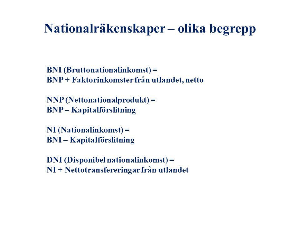 Nationalräkenskaper – olika begrepp