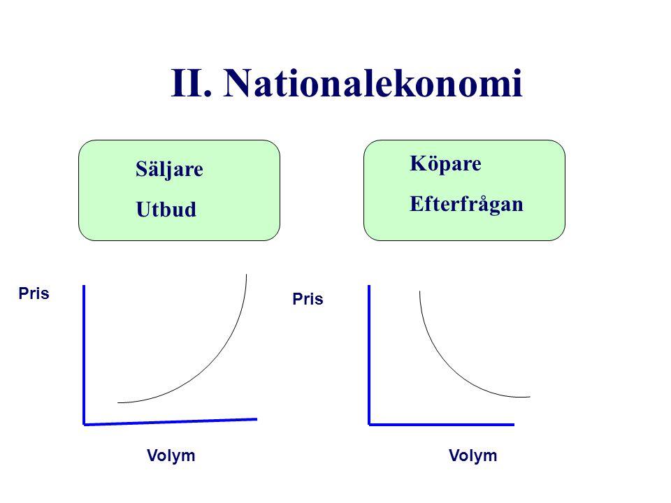 II. Nationalekonomi Köpare Säljare Efterfrågan Utbud Pris Pris Volym