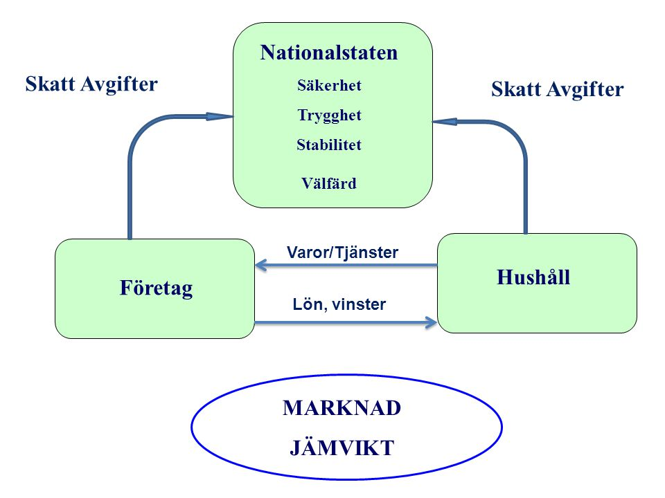 Nationalstaten MARKNAD JÄMVIKT