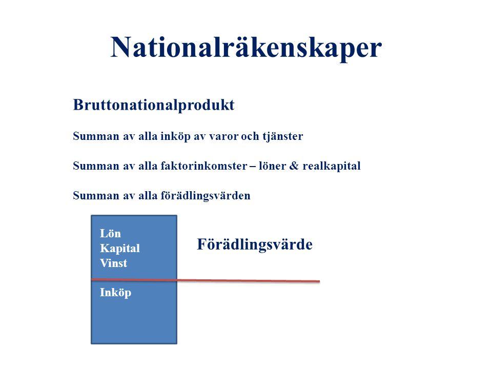 Nationalräkenskaper Bruttonationalprodukt Förädlingsvärde