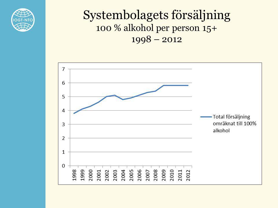 Systembolagets försäljning 100 % alkohol per person 15+ 1998 – 2012