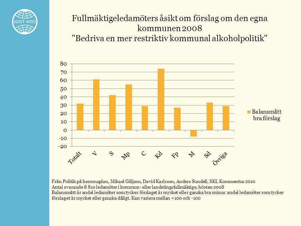 Fullmäktigeledamöters åsikt om förslag om den egna kommunen 2008 Bedriva en mer restriktiv kommunal alkoholpolitik