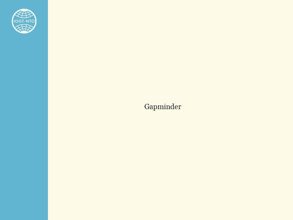 Gapminder Gapminder