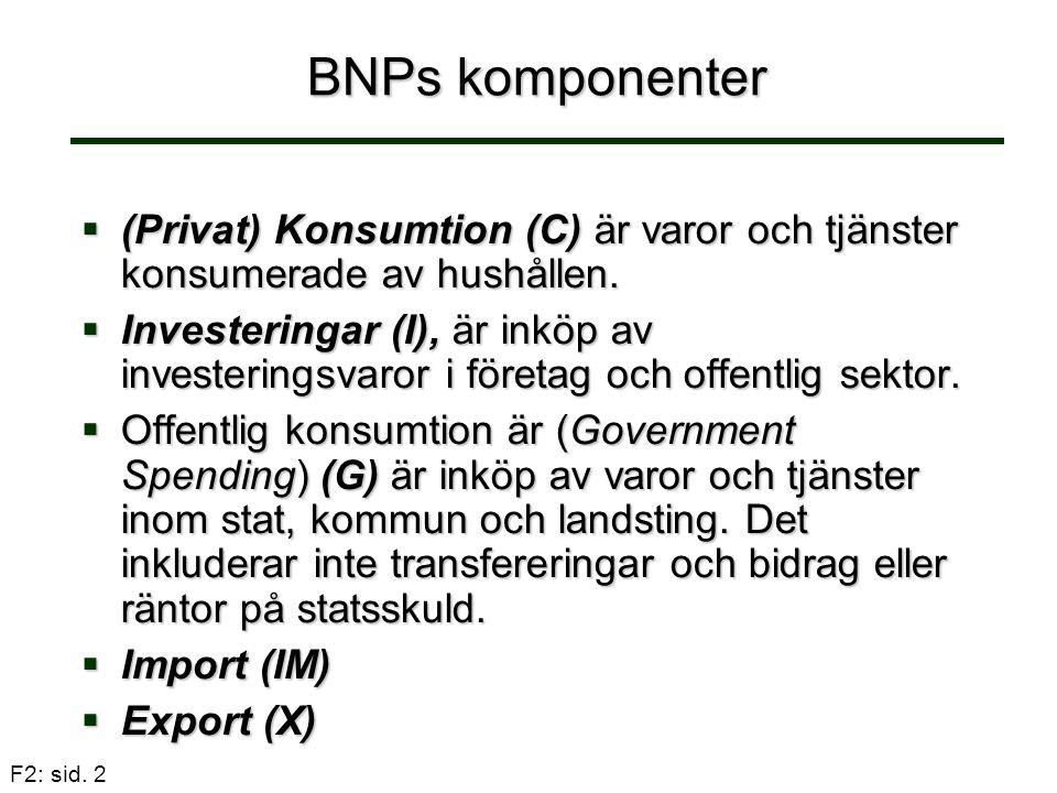 BNPs komponenter (Privat) Konsumtion (C) är varor och tjänster konsumerade av hushållen.