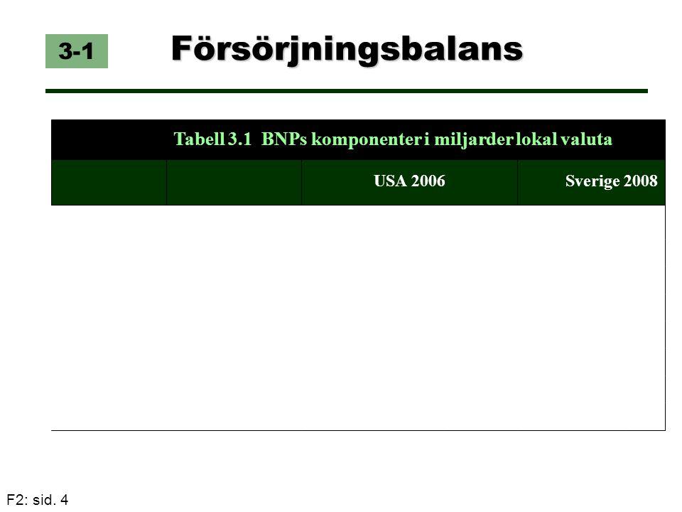 Försörjningsbalans 3-1 Tabell 3.1 BNPs komponenter i miljarder lokal valuta USA 2006 Sverige 2008