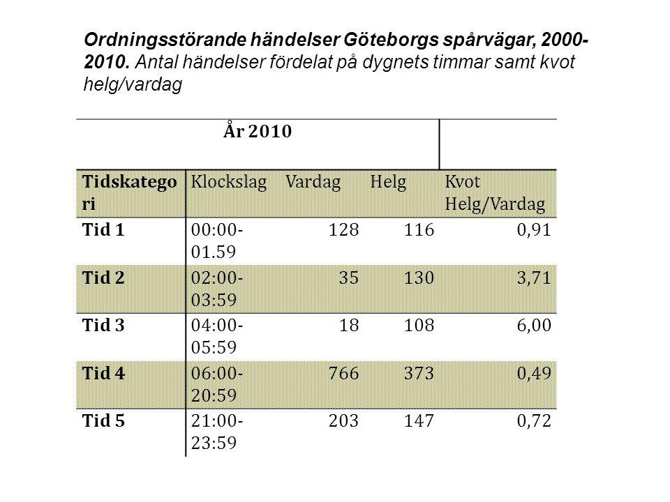 Ordningsstörande händelser Göteborgs spårvägar, 2000-2010