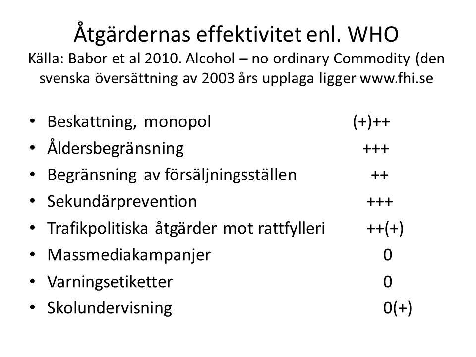 Åtgärdernas effektivitet enl. WHO Källa: Babor et al 2010