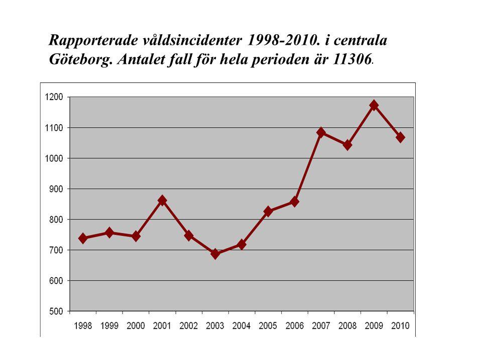 Rapporterade våldsincidenter 1998-2010. i centrala