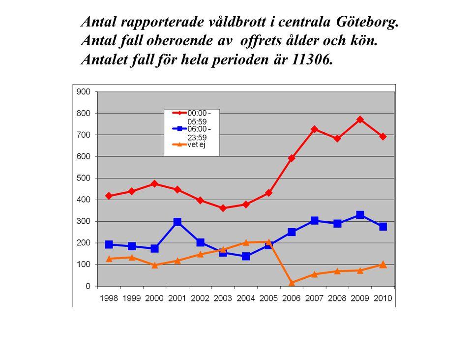 Antal rapporterade våldbrott i centrala Göteborg.
