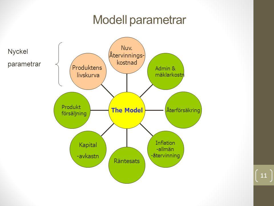 Modell parametrar Nyckel parametrar Nuv. Återvinnings- kostnad