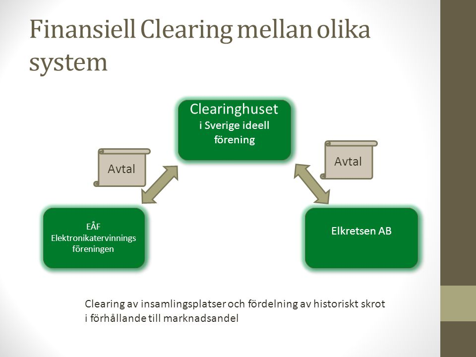 Finansiell Clearing mellan olika system