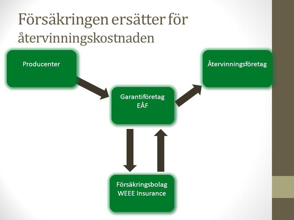 Försäkringen ersätter för återvinningskostnaden