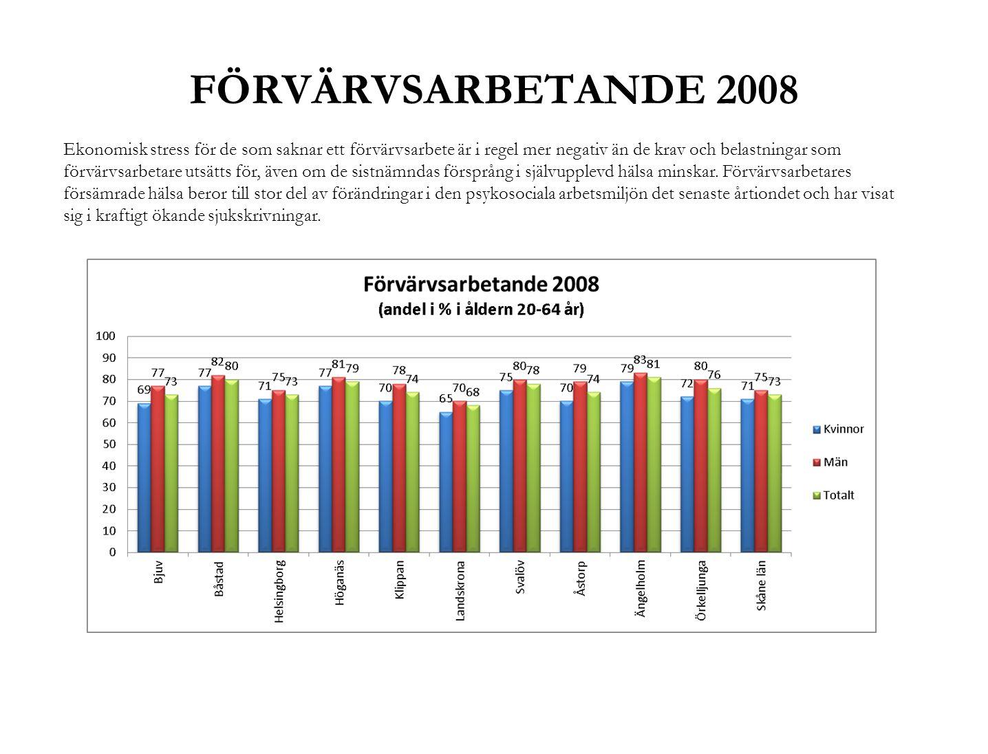 FÖRVÄRVSARBETANDE 2008
