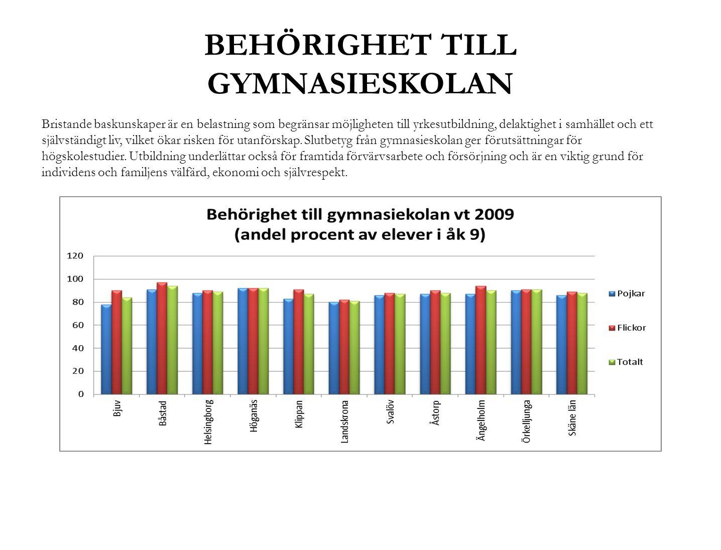 BEHÖRIGHET TILL GYMNASIESKOLAN