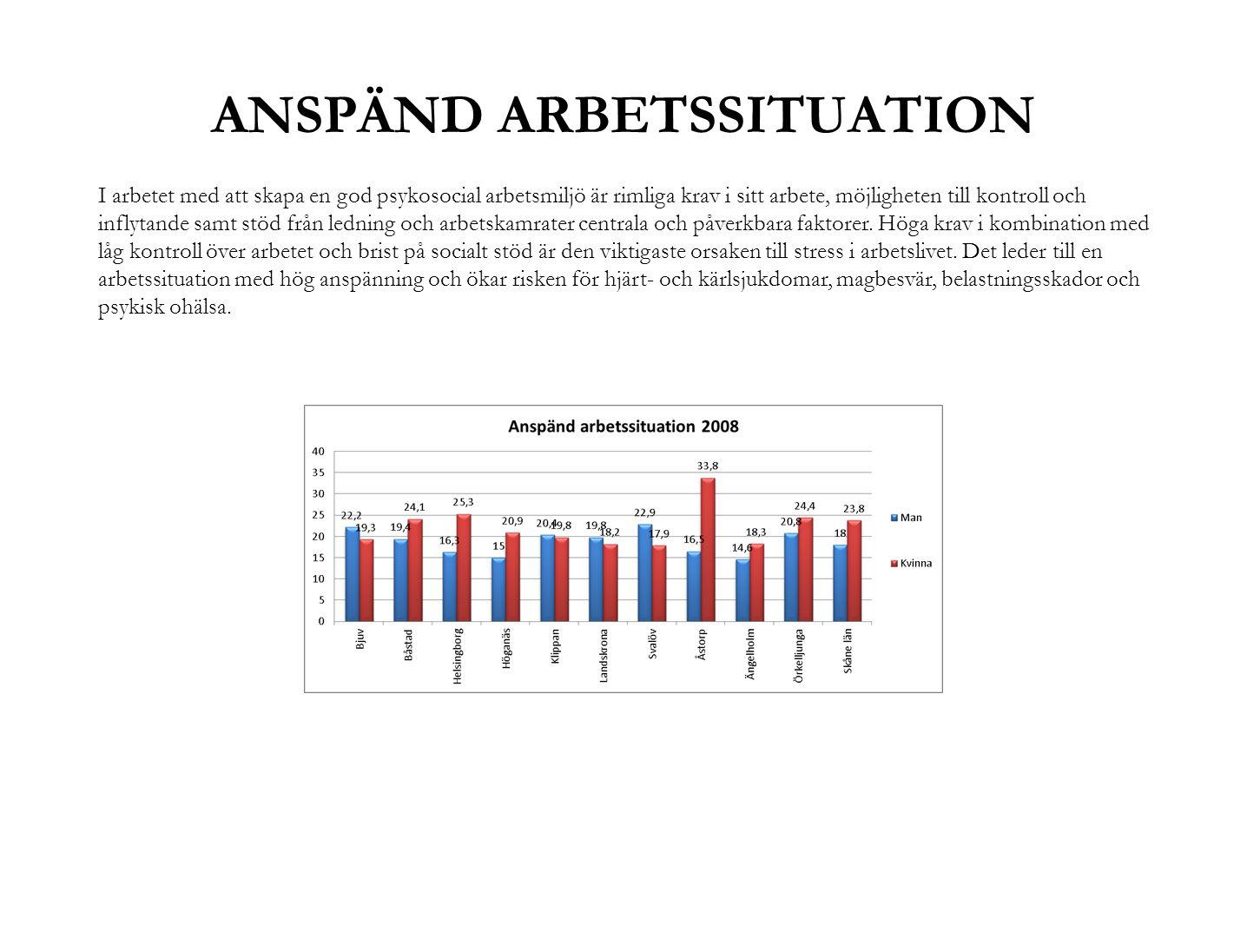 ANSPÄND ARBETSSITUATION