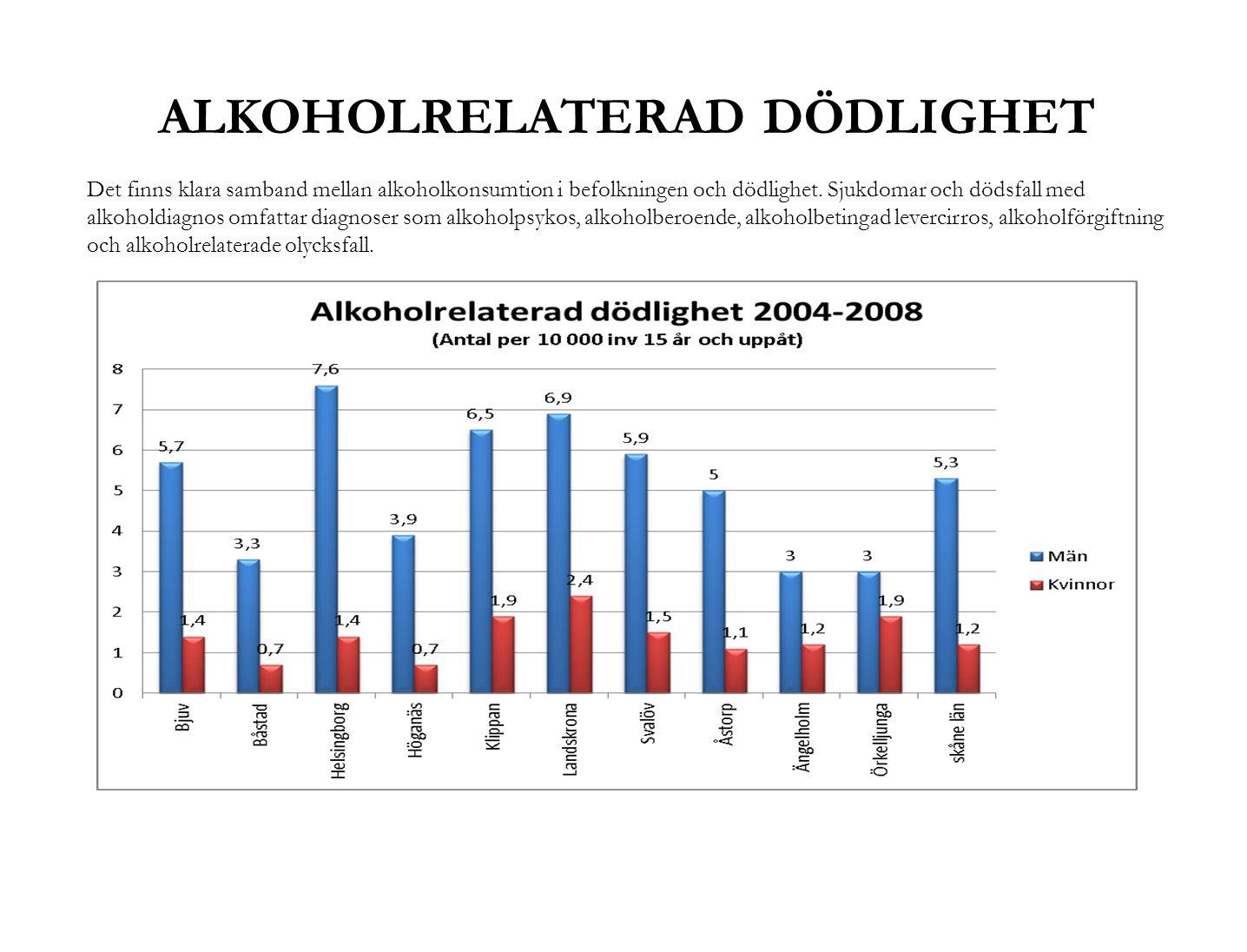 ALKOHOLRELATERAD DÖDLIGHET