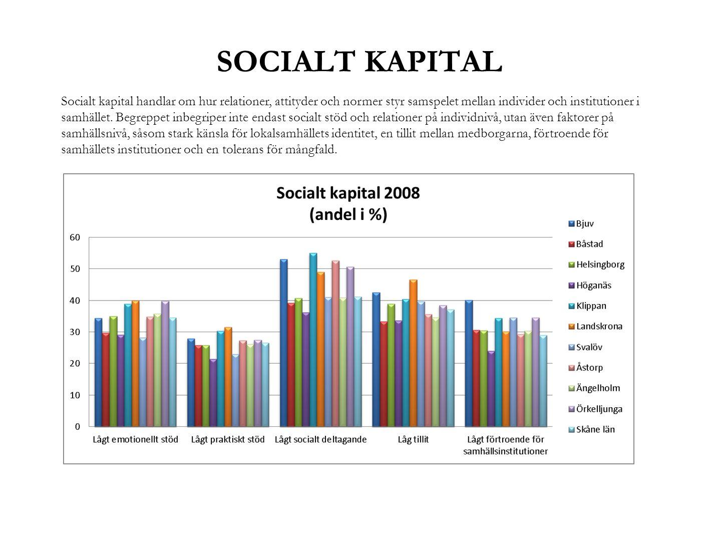 SOCIALT KAPITAL