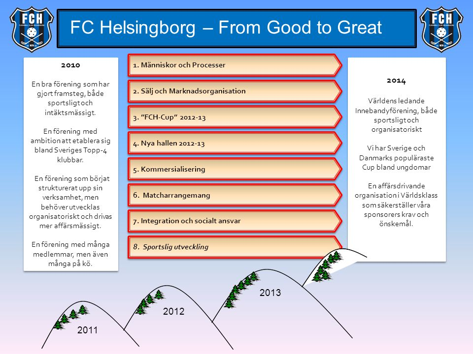FC Helsingborg – From Good to Great