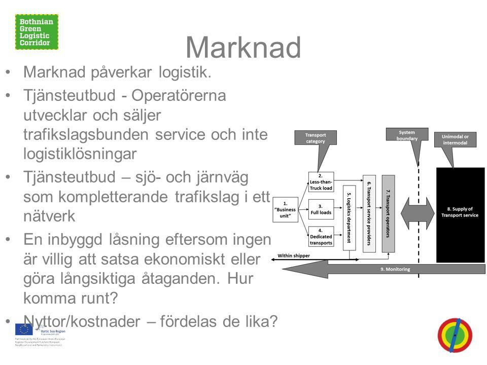 Marknad Marknad påverkar logistik.