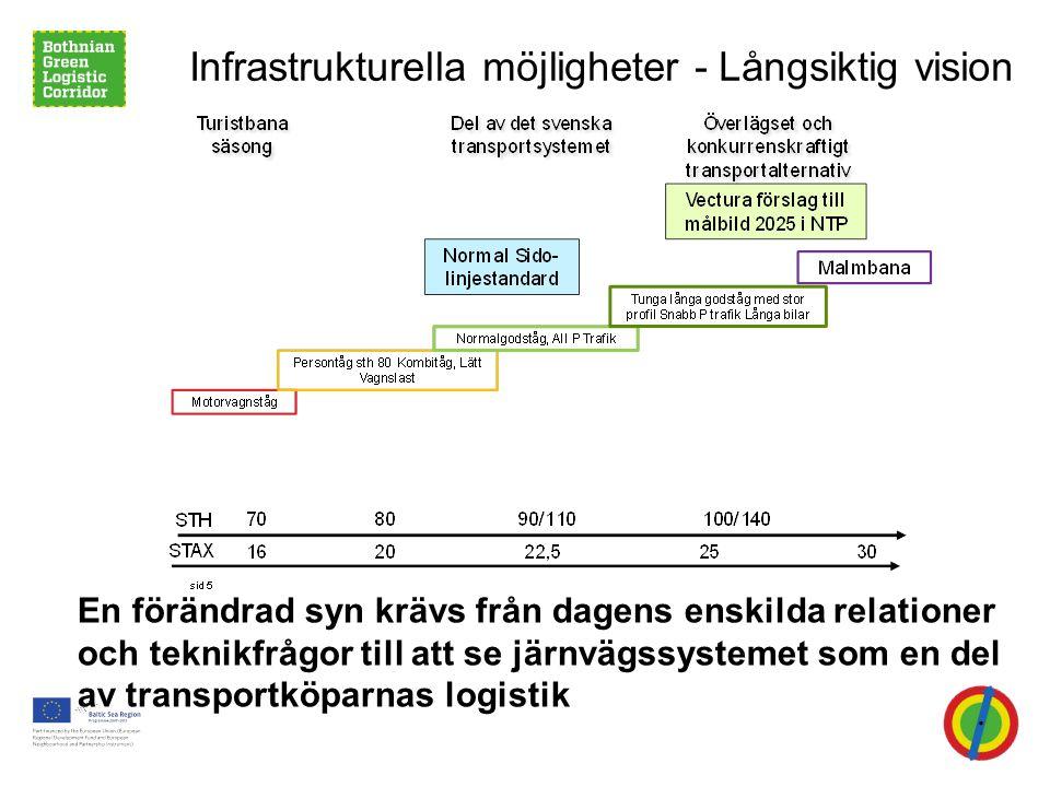 Infrastrukturella möjligheter - Långsiktig vision