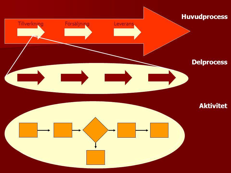 Huvudprocess Tillverkning Försäljning Leverans Delprocess Aktivitet