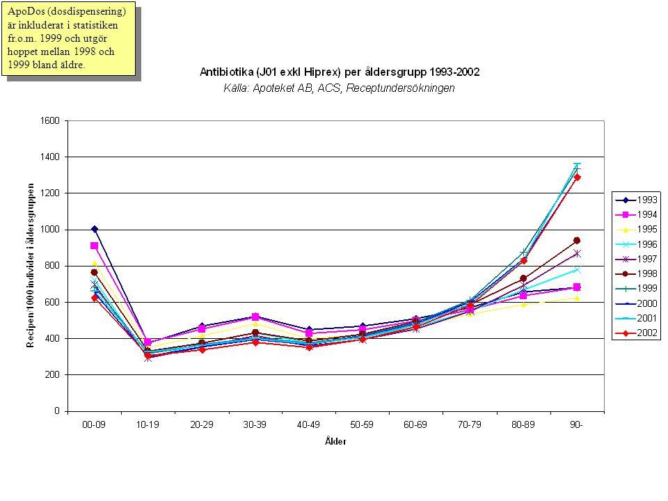 ApoDos (dosdispensering) är inkluderat i statistiken fr. o. m