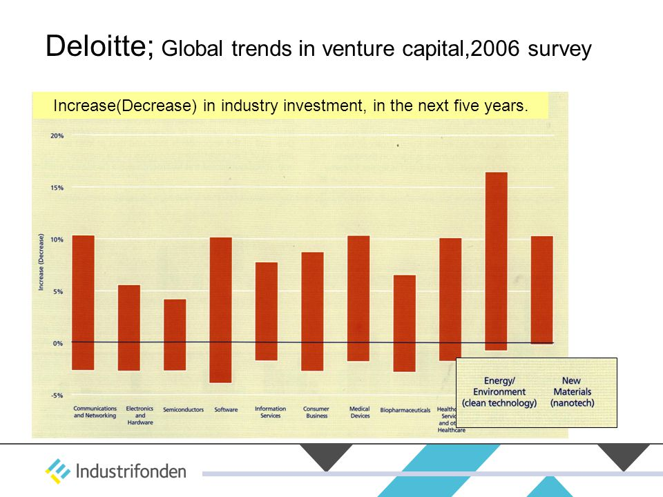 Deloitte; Global trends in venture capital,2006 survey