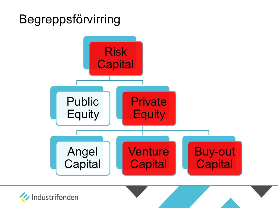 Begreppsförvirring Risk Capital Public Equity Private Equity