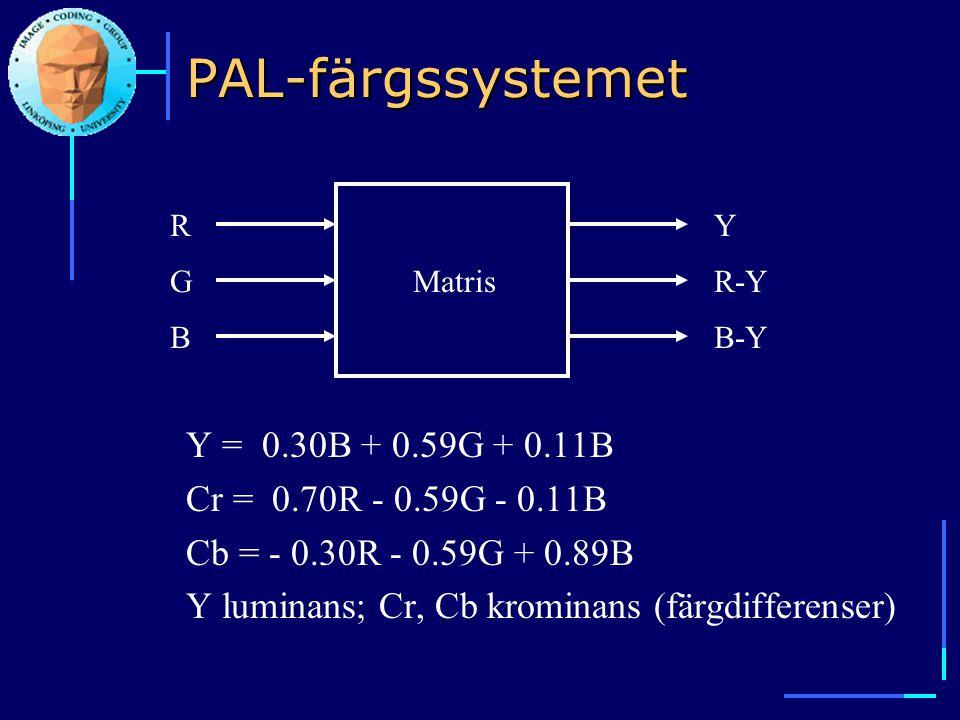 PAL-färgssystemet Y = 0.30B + 0.59G + 0.11B Cr = 0.70R - 0.59G - 0.11B