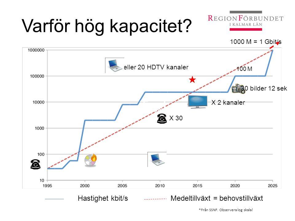 Varför hög kapacitet Text Hastighet kbit/s