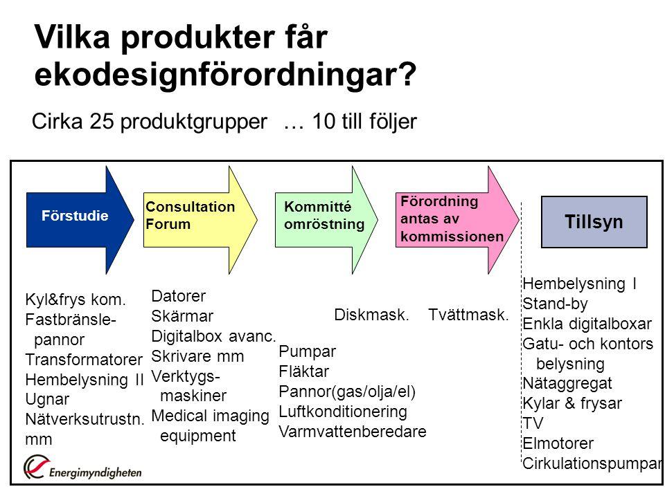 Vilka produkter får ekodesignförordningar