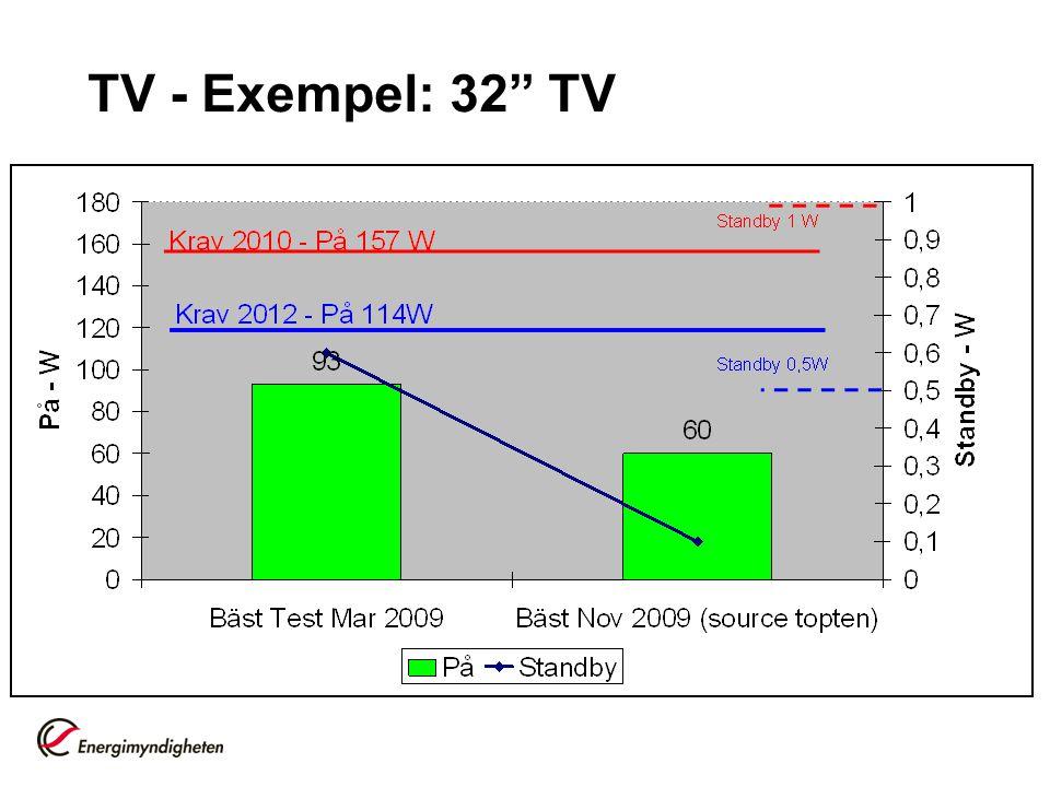 TV - Exempel: 32 TV