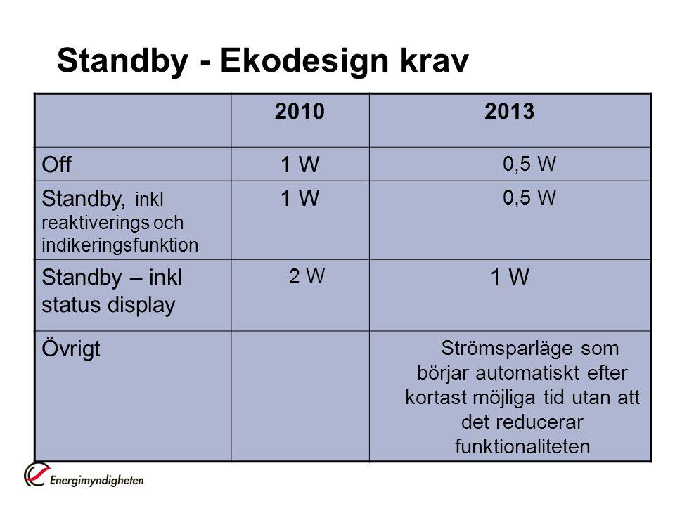 Standby - Ekodesign krav