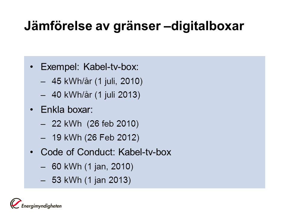 Jämförelse av gränser –digitalboxar