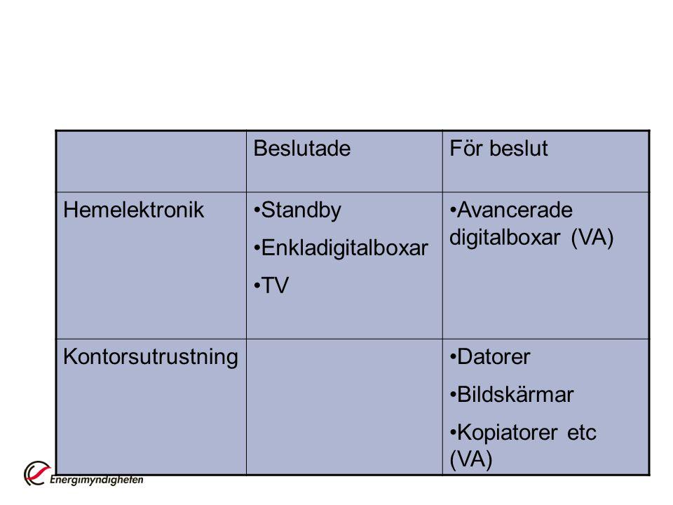Beslutade För beslut. Hemelektronik. Standby. Enkladigitalboxar. TV. Avancerade digitalboxar (VA)